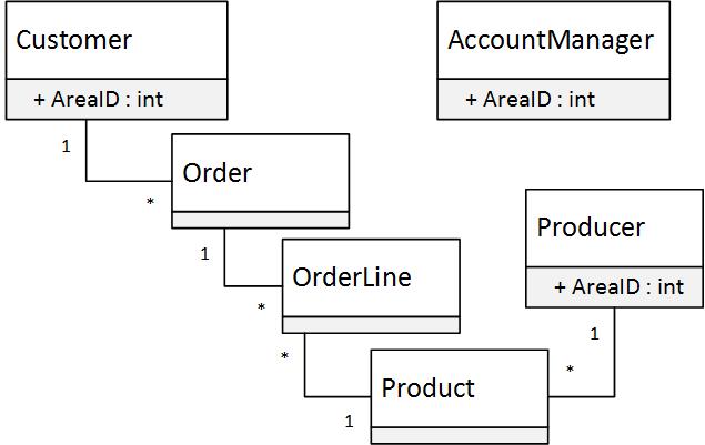 Row Level Authorization with Entity Framework